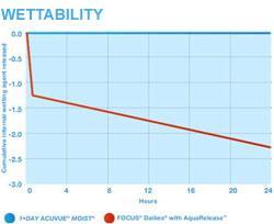 Wettability